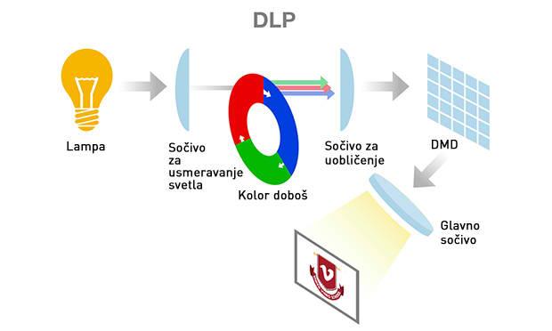 Kako izabrati LCD-LED-DLP projektor?